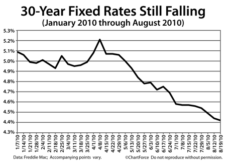 30 Year Fixed Rates Still Falling
