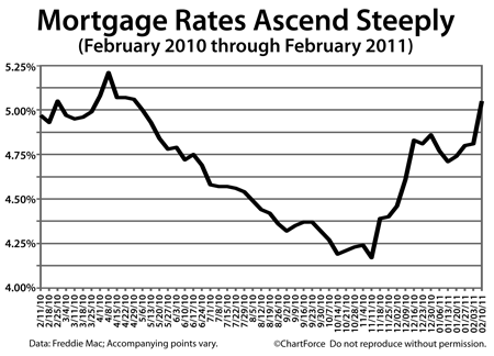Mortgage Rates Return To April 2010 Levels