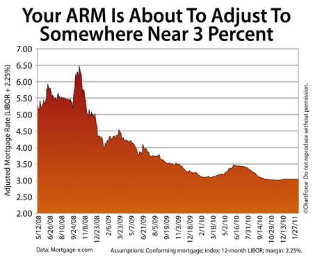 Adjustable Rate Mortgages Adjusting To 3.000 Percent Right Now